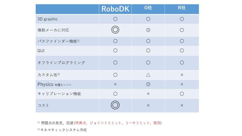 RoboDKと他社シミュレーターとの比較