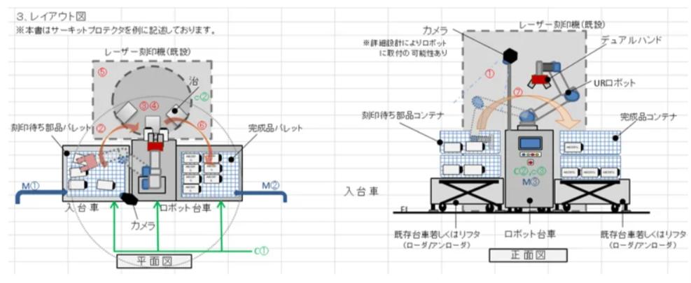これまでのレイアウト設計イメージ例