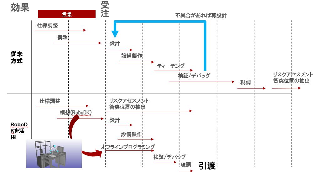 各プロセスの変化を表した図