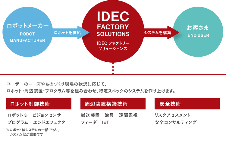 IDECファクトリーソリューションズの仕組み