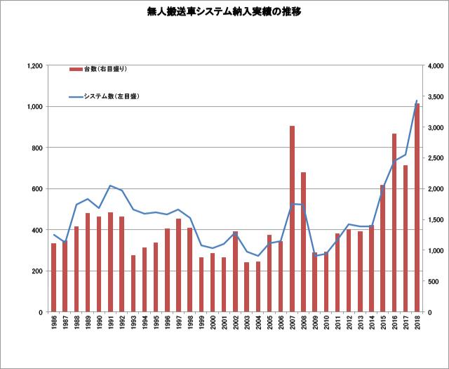 第3回:データでみる、AGVに対する日本の現状と今後
