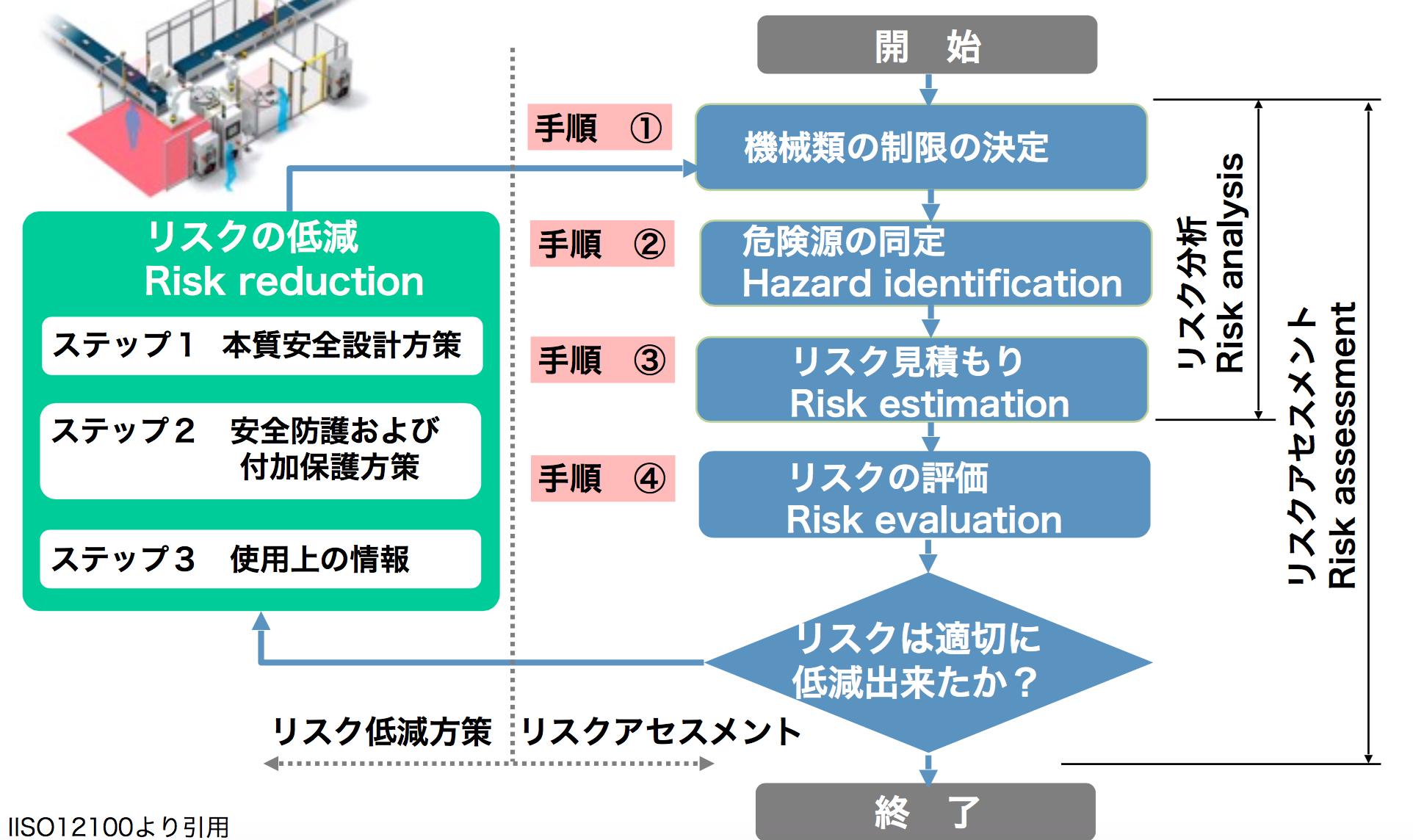 今だから考えたい「協働ロボットと安全」 第2回:リスクアセスメントとは?